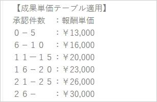 テーブル単価の特別単価例